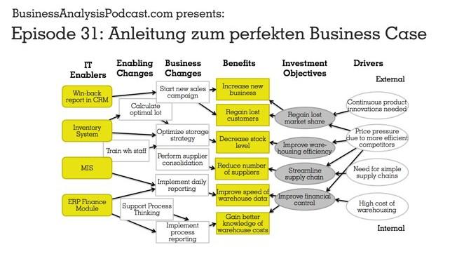 BA31: Anleitung zum perfekten Business Case – Teil 1