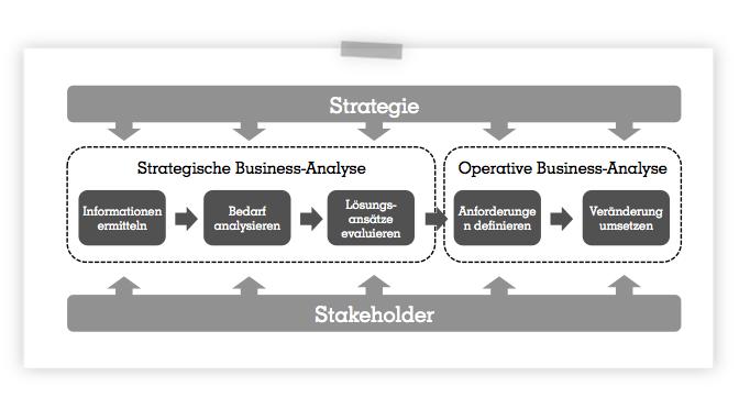 BA34: Anleitung zum perfekten Business Case – Teil 3